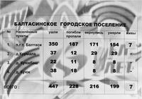 Информационный материал об участниках Великой Отечественной войны по Балтасинскому городскому поселению