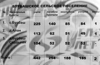 Информационный материал об участниках Великой Отечественной войны по Бурбашскому сельскому поселению