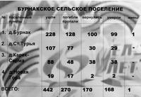 Информационный материал об участниках Великой Отечественной войны по Бурнакскому сельскому поселению