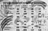 Информационный материал об участниках Великой Отечественной войны по Верхнесубашскому сельскому поселению