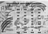 Информационный материал об участниках Великой Отечественной войны по Кугунурскому сельскому поселению