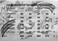 Информационный материал об участниках Великой Отечественной войны по Карадуванскому сельскому поселению