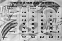Информационный материал об участниках Великой Отечественной войны по Нурминскому сельскому поселению