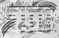 Информационный материал об участниках Великой Отечественной войны по Нуринерскому сельскому поселению