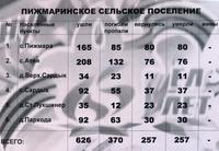 Информационный материал об участниках Великой Отечественной войны по Пижмаринскому сельскому поселению