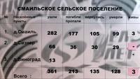 Информационный материал об участниках Великой Отечественной войны по Смаильскому сельскому поселению