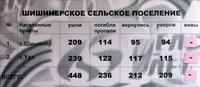 Информационный материал об участниках Великой Отечественной войны по Шишинерскому сельскому поселению
