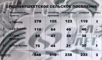 Информационный материал об участниках Великой Отечественной войны по Среднекушкетскому сельскому поселению
