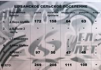 Информационный материал об участниках Великой Отечественной войны по Шубанскому сельскому поселению