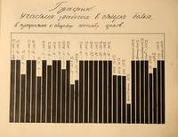 Страница из альбома с графиком участия рабочих в стирке белья