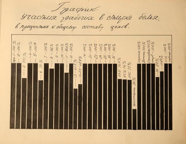 Фото №38094. Страница из альбома с графиком участия рабочих в стирке белья
