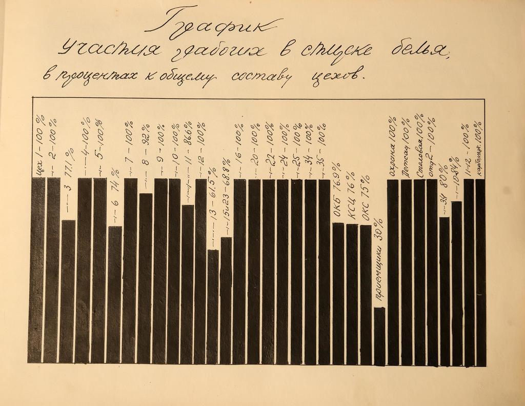 Страница из альбома с графиком участия рабочих в стирке белья ©Tatfrontu.ru Photo Archive
