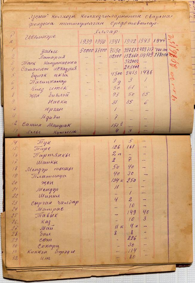 Фото №39524. Блокнот председателя колхоза. Отчеты по работе за период 1941-1945 гг.