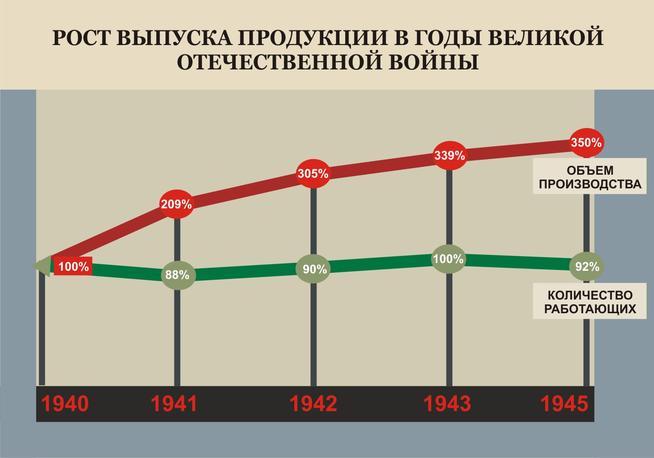 Фото №89585. График роста выпуска продукции в 1940-1945 .