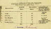 Сведения о выполнении плана заготовки коры бересклета колхозами Апастовского района ТАССР. 15 июля  1942 года