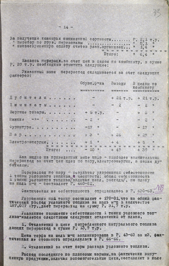 Отчет о работе Кожобувного комбината «Спартак» за июль 1941года   Р-395_1_521_33 ©Tatfrontu.ru Photo Archive