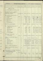 Отчетный доклад директора завода № 22 В.А.Окулова за 1944 год. 7 февраля 1945 года